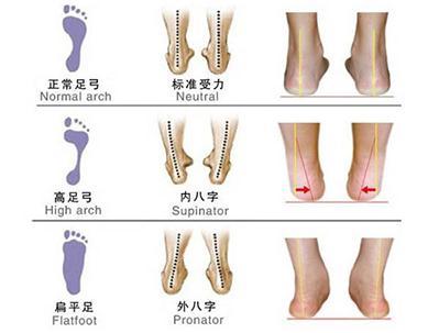 鞋垫和女鞋类型怎么选,你掌握了几部?学完后让你轻松选好鞋!